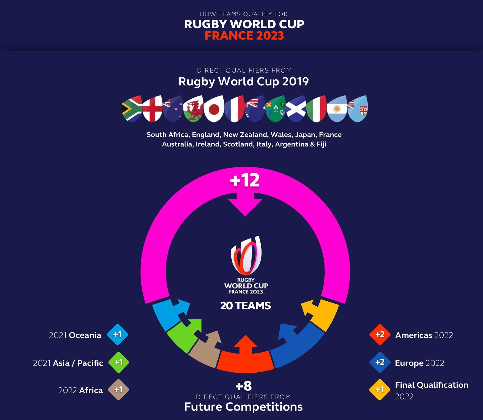 Qualification process set for Rugby World Cup 2023 | USA Rugby